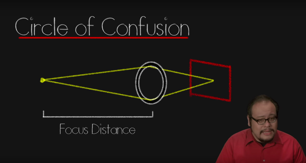circle of confusion, APS-C sensor, full frame sensor, lens equivalency, YouTube, Filmmaker IQ, screenshot