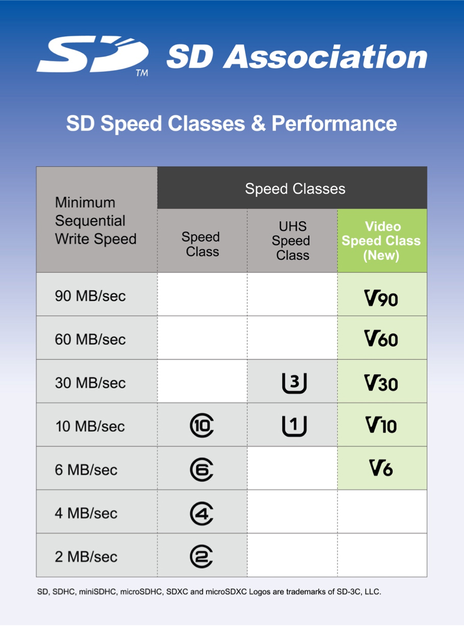 SD 5.0 speed chart, SD 5.0, SD Association, chart, speed chart